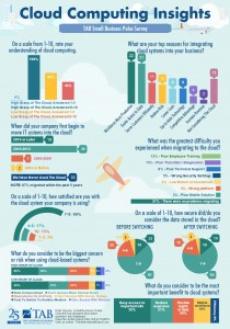 the advisory board, cloud computing insights, small business pulse survey