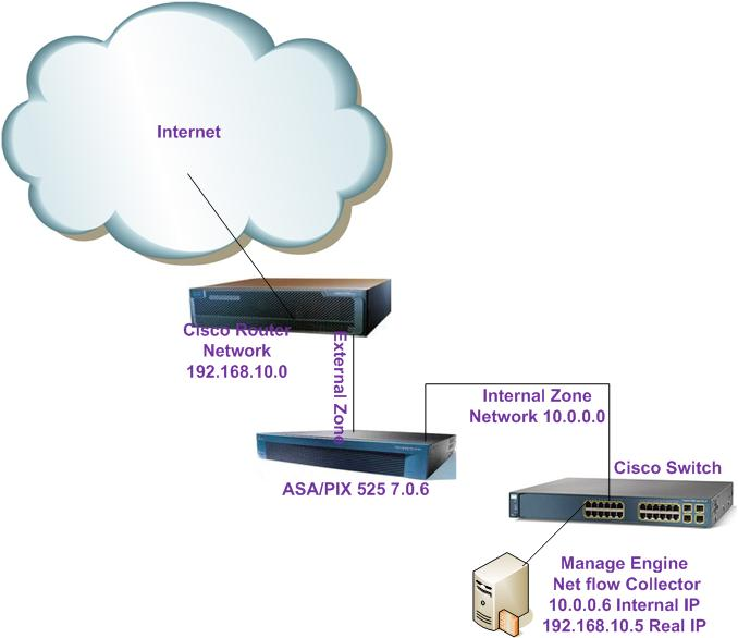 How to configure ASA/PIX firewall to collect Net flow data from an