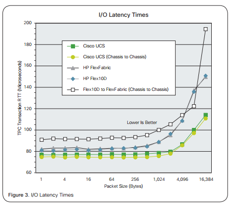 Cisco UCS Outperforms HP and IBM Blade Servers on East-West