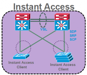 Instant access