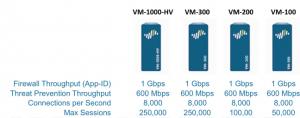 Palo VM Firewalls