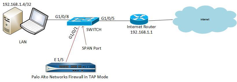 Palo Alto Firewall Tap mode