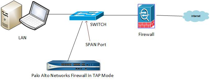 Palo Alto Networks Firewall Interface Types - Tap Mode - Network