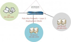Palo Alto Layer 2 Deployment mode