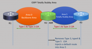 OSPF Totally Stubby Area