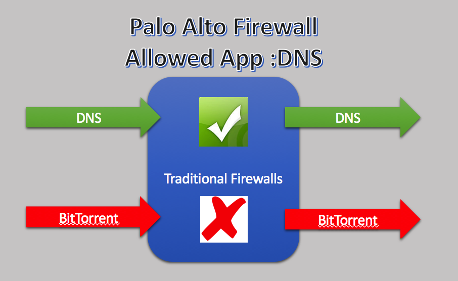 What is Palo Alto Networks App ID? - Network technologies and trends