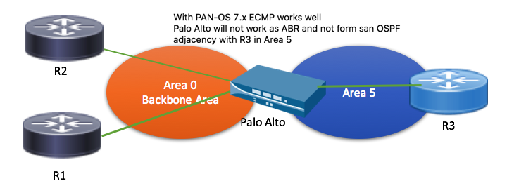 PA-Routing-OSPF