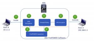Figure 1.1 - ASA FirePOWER Inline Mode