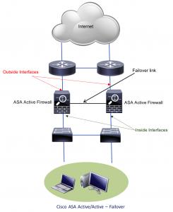 Figure 1.1 - Cisco ASA Active-Active