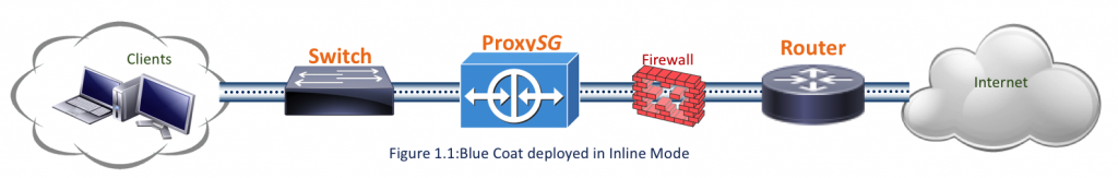 Figure 1.1 - Blue Coat Proxy Inline Mode