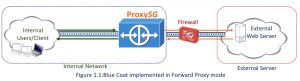 Figure 1.1 Blue Coat in Forward Proxy Mode