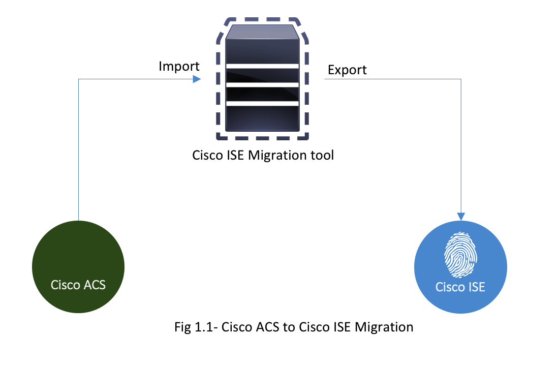 Cisco Announces End Of Sale And Life Announcement For The Trebuchet Diagram System Device Fig 1 Acs To Ise Migration