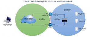 figure-1-f5-ltm-topology