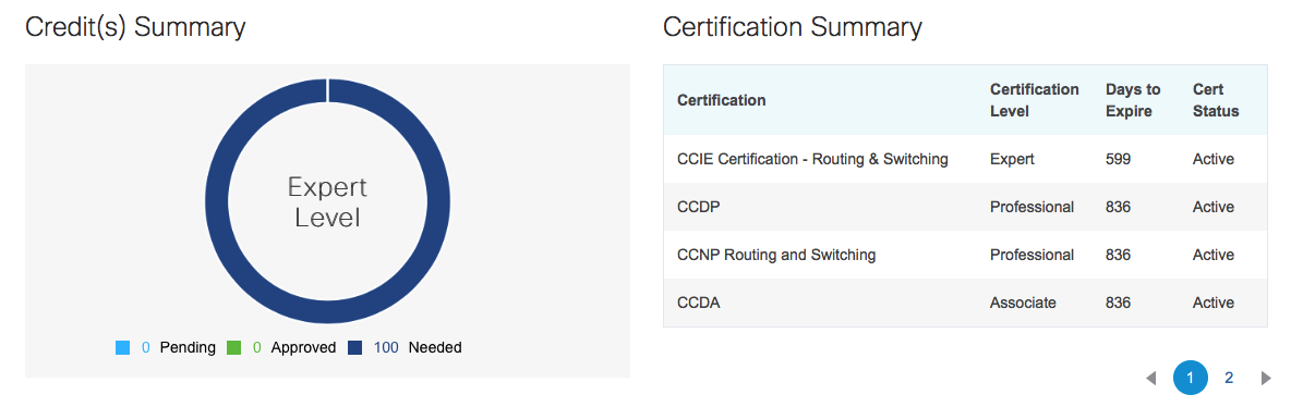Recertifying Cisco expert exams a new twist is here