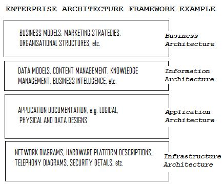 Example EA Framework