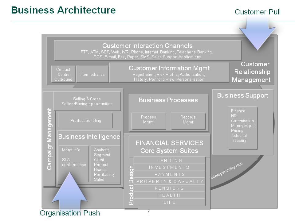 Business conceptual models enterprise architecture for Conceptual architecture diagram