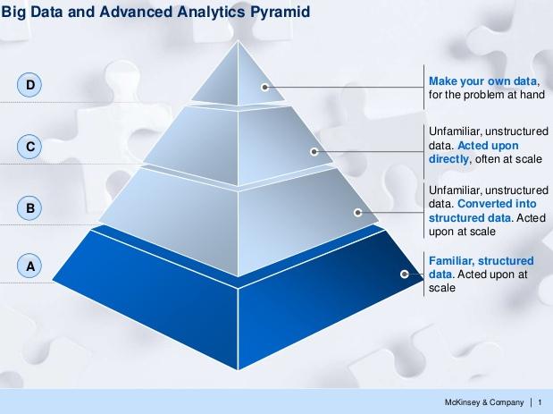 Big Data and Advanced analytics