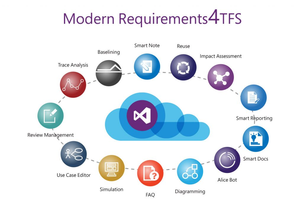 Requirements4TFS