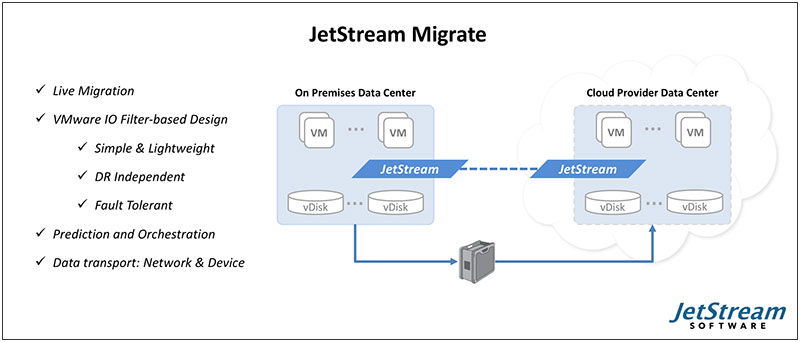 JetStream Software