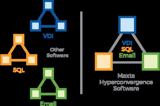 Hyperconvergence Software