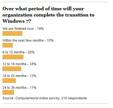 Who's doing what and when with Windows 7 in the enterprise?
