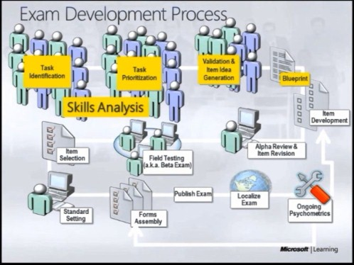 The overall flow of MS exam development involves out-of-house subject matter experts at many steps along the way