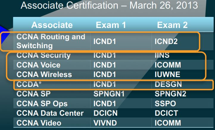 New slate for two-exam-only CCNA versions.