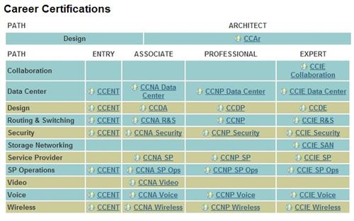 Cisco Professional Certs