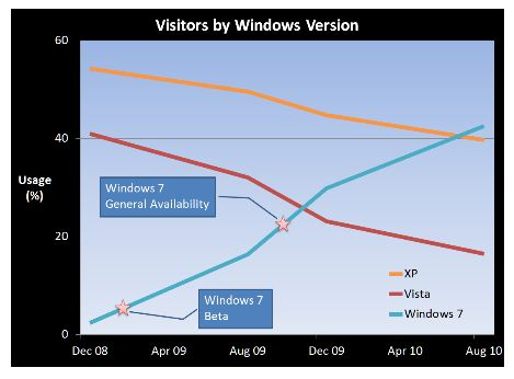 Win 7 Goes up, XP down, and Vista more so
