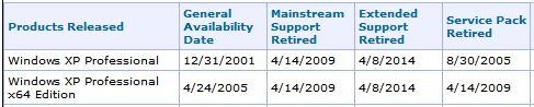 Windows XP Pro Retirement Dates