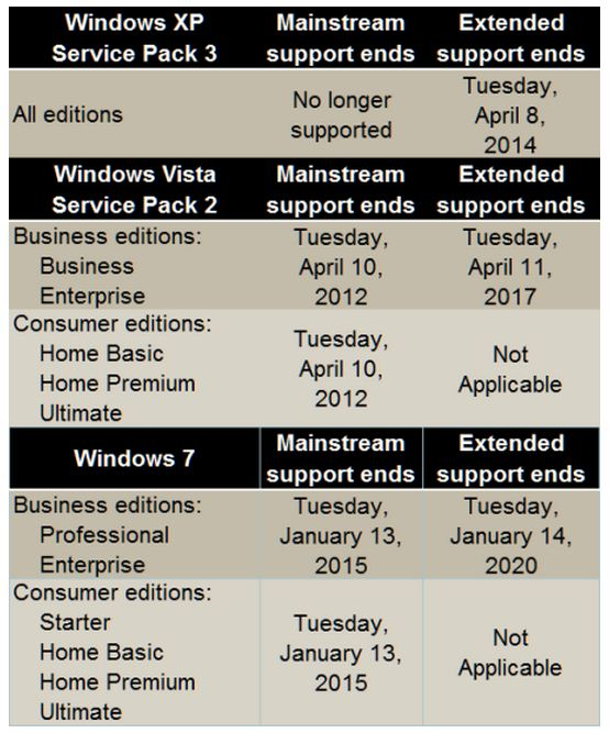 A nice summary of Windows support timelines