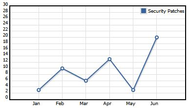 Notice the spike at the right-hand side of the graph