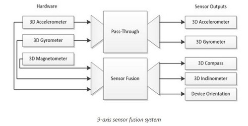 Position and motion sensing devices work better in concert than by themselves