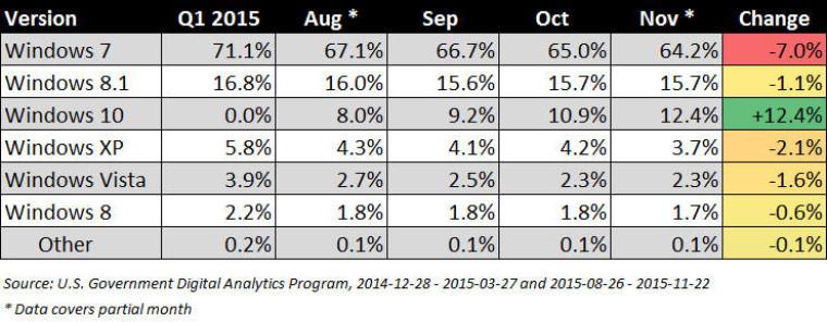 us-govt-analytics-windows-versions-2015_story