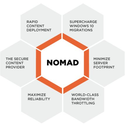 nomad's deployment automation