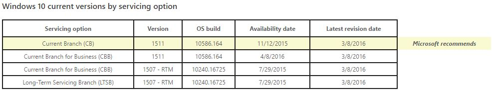 Win10 CBB Update 1 added to release info page