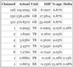 Numbering Decimal Versus Binary Bytes