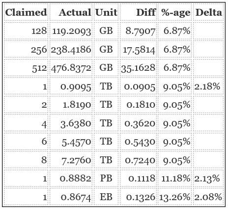 Numbering Decimal Versus Binary Bytes - Windows Enterprise Desktop