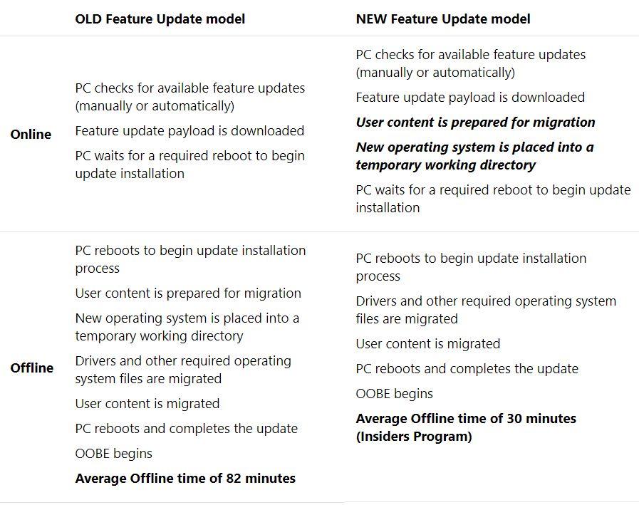 Reducing Win10 Upgrade Offline Time