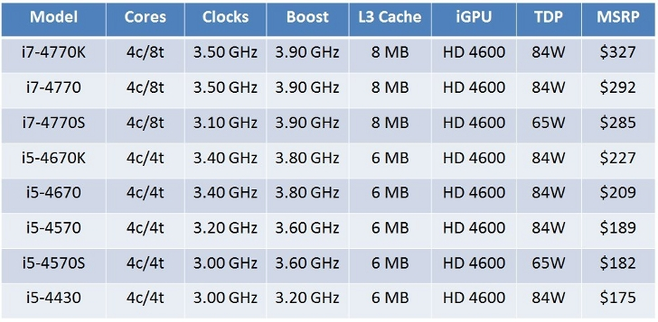 Complete-Intel-Haswell-4th-Gen-CPU-Family-Specifications