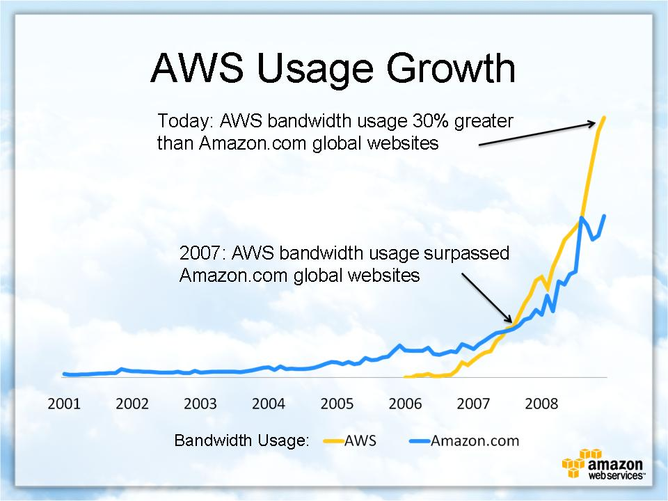 AWS usage growth