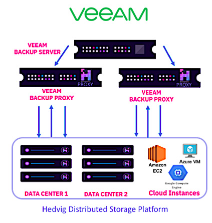 Hedvig and Veeam integration converges storage, backup