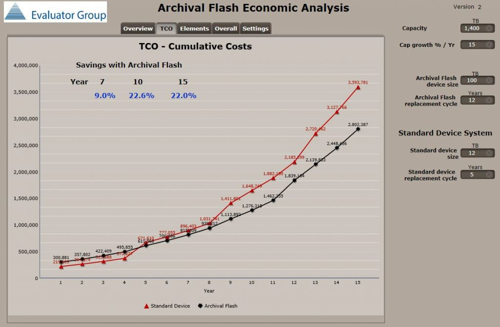 Archival Flash Economic Analysis