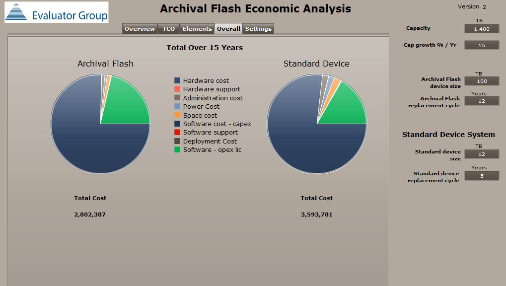 Overall Archival Flash Economic Analysis