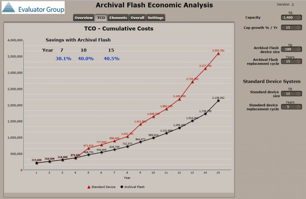 Archival Flash Economic Analysis TCO
