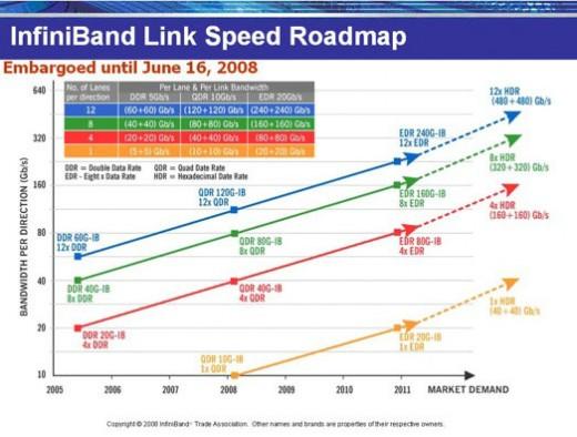 ib roadmap
