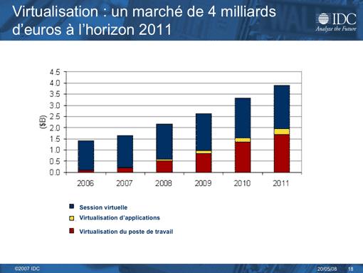 Le marché de la virtualisation de poste de travail et d'applications (IDC)