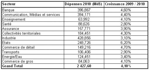 depensessecteur2010 190510