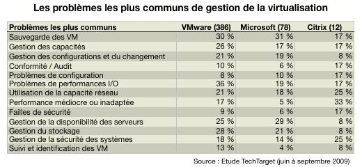 virtualisation probl mes