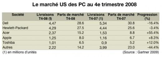 Marché US des PC au 4e trimestre 2008